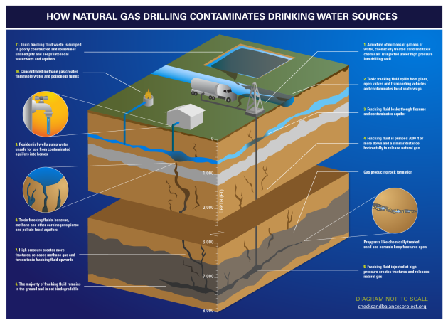 How Natural Gas Drilling Contaminates Drinking Water Sources