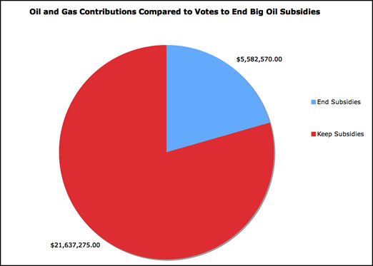oil and gas contributions breakdown