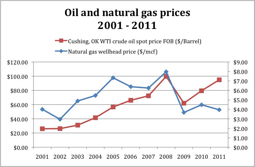 Free essays on gas prices