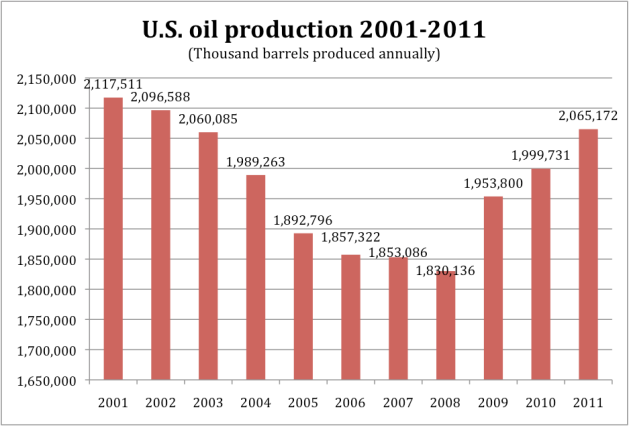 Oil Production Graph