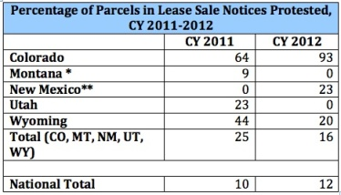 protested_leases_table