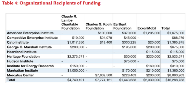 Organizational Recipients of Funding