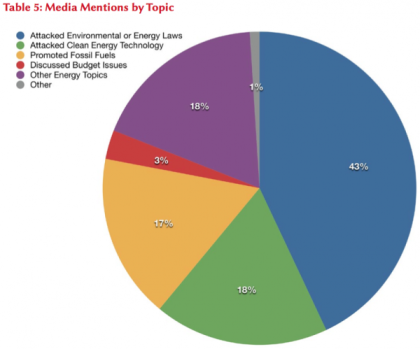 Media Mentions by Topic