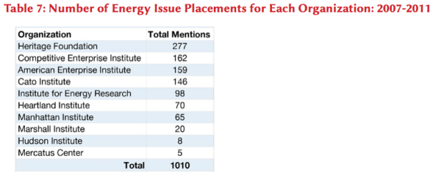 Number of Energy Issue Placements for Each Organization 2007-2011