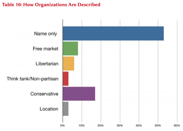 How Organizations Are Described