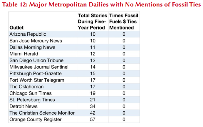 Major Metropolitan Dailies with No Mention