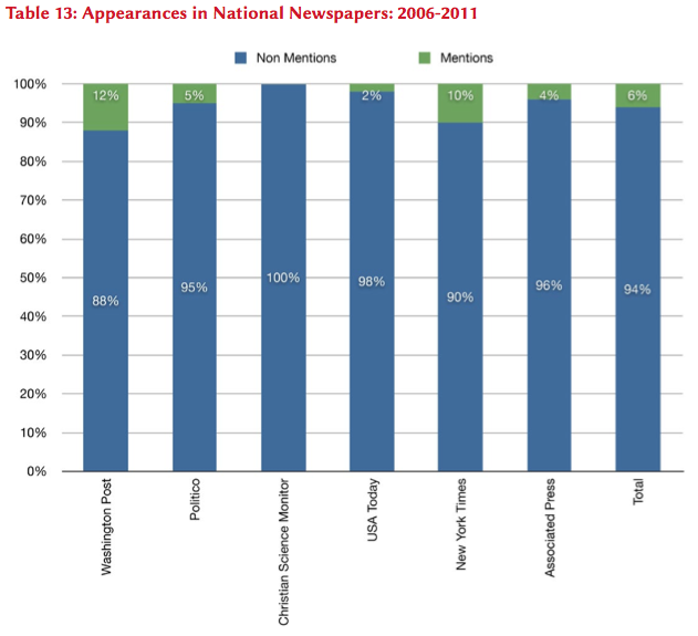 Appearances in National Newspapers