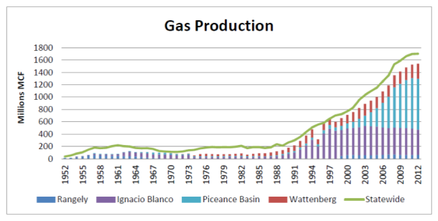 cogcc_gas_production_graph