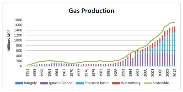 cogcc_gas_production_graph