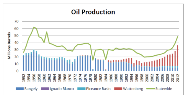cogcc_oil_production_graph