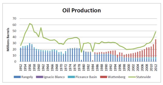cogcc_oil_production_graph