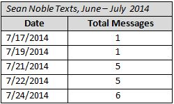 Full Text Message Log Provides New Insights Into Stump Contacts