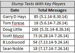 Text Message Log Provides New Insights Into Stump Contacts
